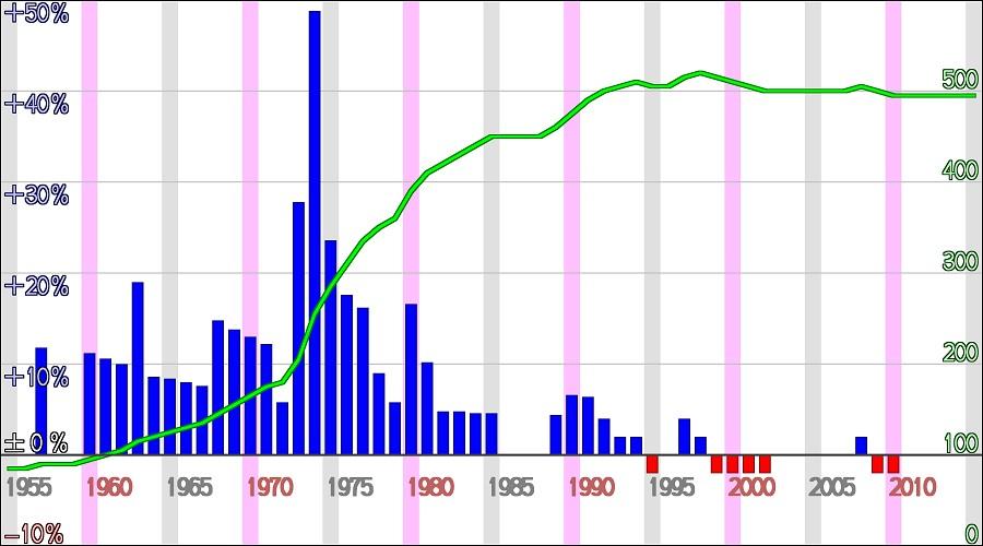 物価グラフ